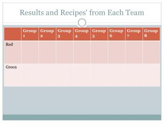 Results and Recipes' from Each Team