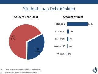 Student Loan Debt (Online)