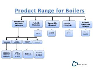Product Range for Boilers