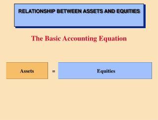 Assets = Equities