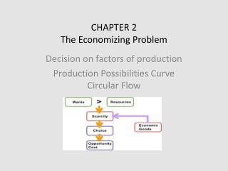 CHAPTER 2 The Economizing Problem