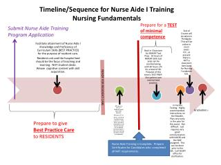 Timeline/Sequence for Nurse Aide I Training  Nursing Fundamentals