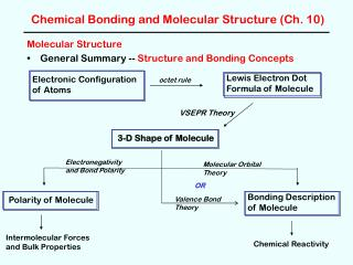 Chemical Bonding and Molecular Structure (Ch. 10)