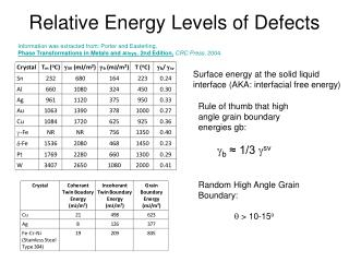 Relative Energy Levels of Defects