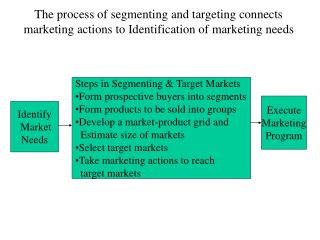 Identify  Market Needs