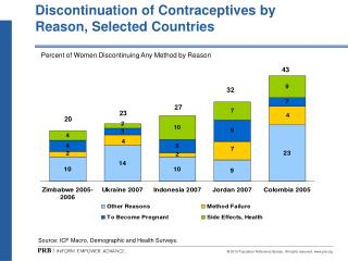 Discontinuation of Contraceptives by Reason, Selected Countries