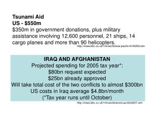 IRAQ AND AFGHANISTAN  Projected spending for 2005 tax year*:  $80bn request expected