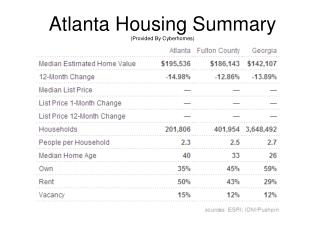 Atlanta Housing Summary (Provided By Cyberhomes)