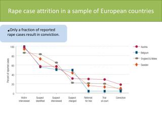 Rape case attrition in a sample of European countries