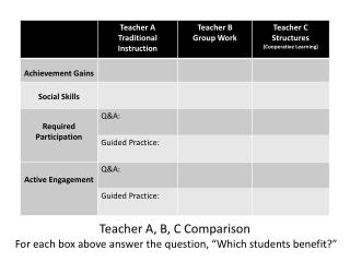 "Teacher A, B, C Comparison  For each box above answer the question, ""Which students benefit?"""