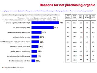 Reasons  for not  purchasing organic