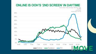 Online iS OOH's '2nd screen' in daytime