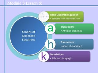 Graphs of Quadratic Equations