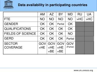 Data availability in participating countries