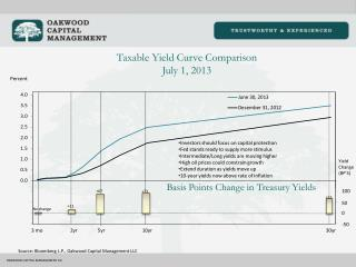 Taxable Yield  Curve Comparison July  1, 2013