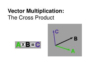 Vector Multiplication: The Cross Product