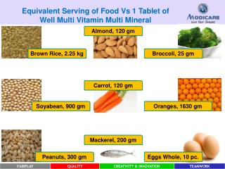 Equivalent Serving of Food Vs 1 Tablet of  Well Multi Vitamin Multi Mineral