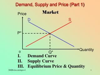 Demand, Supply and Price (Part 1)