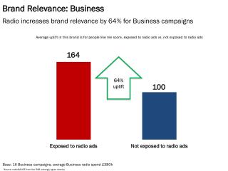 Brand Relevance: Business