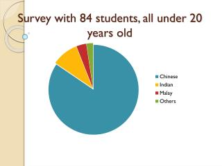 Survey with 84 students, all under  20 years old