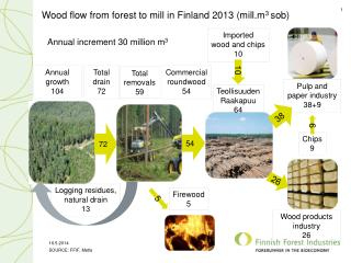 Wood  flow from forest  to  mill  in Finland 2013 (mill.m 3  sob )