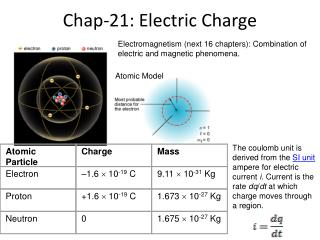 Chap-21: Electric Charge