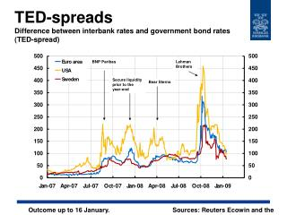 TED-spreads Difference between interbank rates and government bond rates  (TED-spread)
