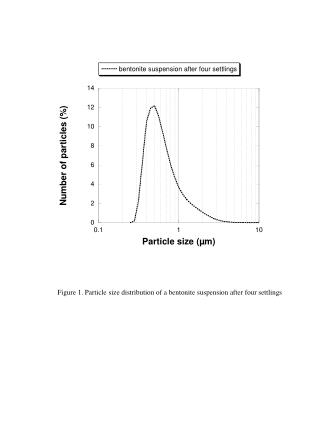 Figure 1. Particle size distribution of a bentonite suspension after four settlings