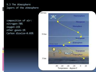 Enhanced Greenhouse effect:
