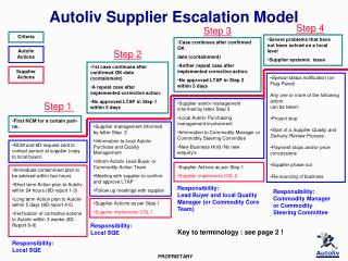 Autoliv Supplier Escalation Model