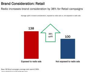 Brand Consideration: Retail