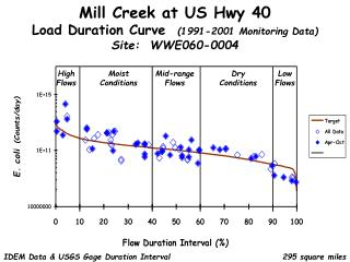 Mill Creek at US Hwy 40 Load Duration Curve   (1991-2001 Monitoring Data) Site:  WWE060-0004