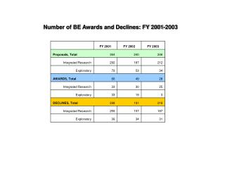 Number of BE Awards and Declines: FY 2001-2003