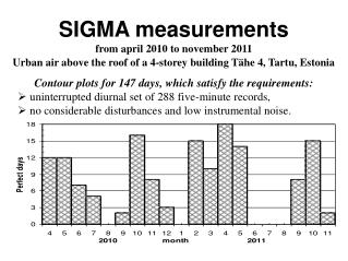 2012 SIGMA results - Perfect147days - Tartu