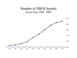 Number of NIH  K  Awards Fiscal Years 1996 - 2005