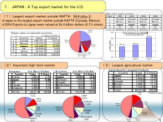 (1) Largest export market outside NAFTA :  54.4  billion $