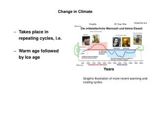 Takes place in   repeating cycles, i.e.  Warm age followed  by Ice age