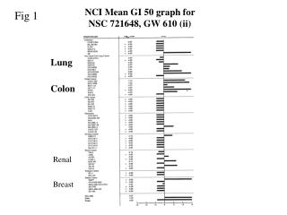 NCI Mean GI 50 graph for  NSC 721648, GW 610 (ii)