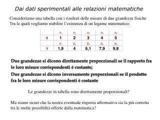 Dai dati sperimentali alle relazioni matematiche
