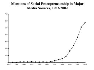 Mentions of Social Entrepreneurship in Major Media Sources, 1983-2002