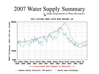 2007 Water Supply Summary