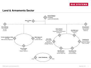 Land & Armaments Sector