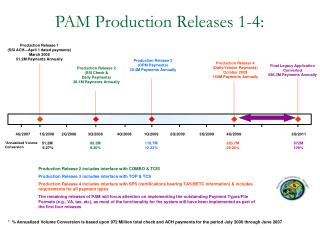 PAM Production Releases 1-4: