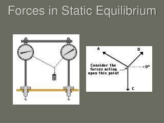 Forces in Static Equilibrium