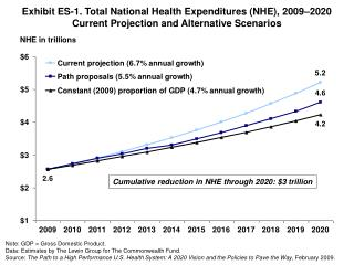 Exhibit ES-1. Total National Health Expenditures NHE, 2009 2020 Current Projection and Alternative Scenarios