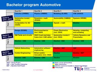 Bachelor program Automotive
