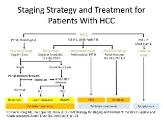 Staging Strategy and Treatment for Patients With HCC