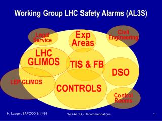 Working Group LHC Safety Alarms (AL3S)