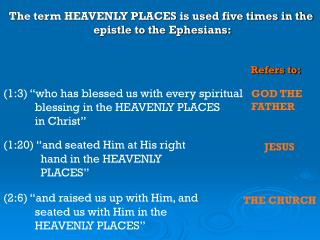 The term HEAVENLY PLACES is used five times in the  epistle to the Ephesians: Refers to:
