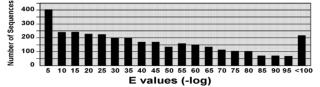 Figure 3.  Distribution of E-values for Annotations.